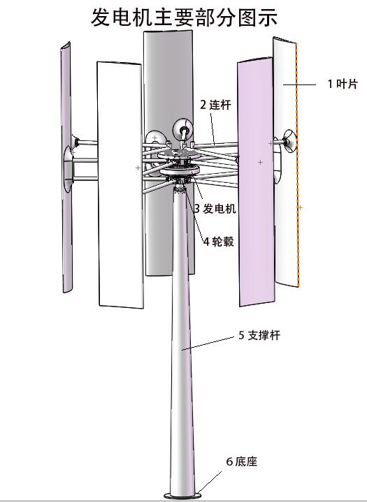 基于局部变桨的垂直轴风力机高效发电装置